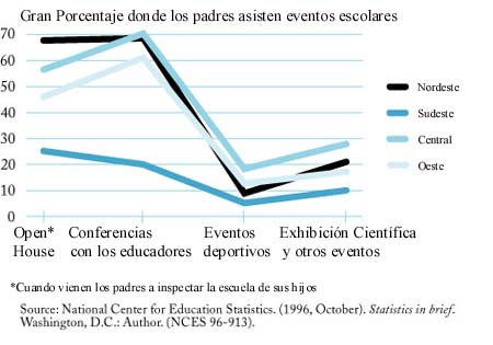 Percentage of Schools Where Most or All Parents Attend Events