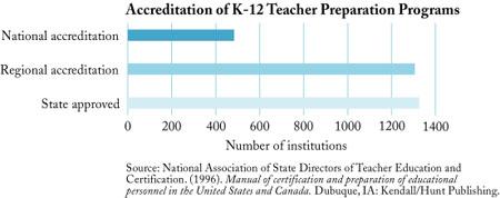 Blueprints on line teacher education accredation of k 12 teacher preparation programs malvernweather Image collections