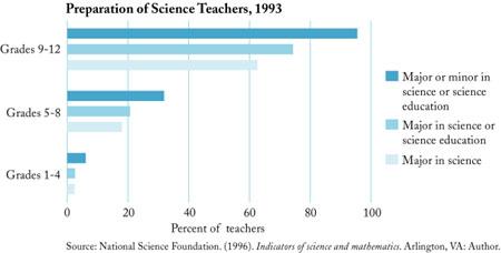 Blueprints on line teacher education preparation of science teachers 1993 malvernweather Image collections